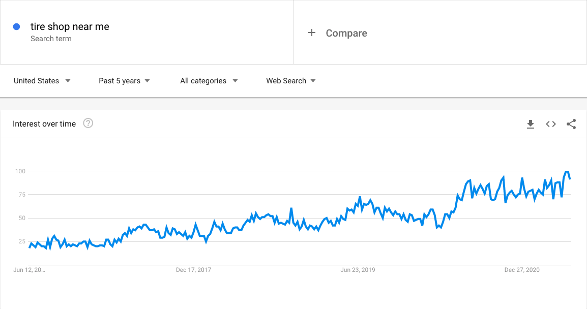 The Growth of Tire Shop Near Me Searches