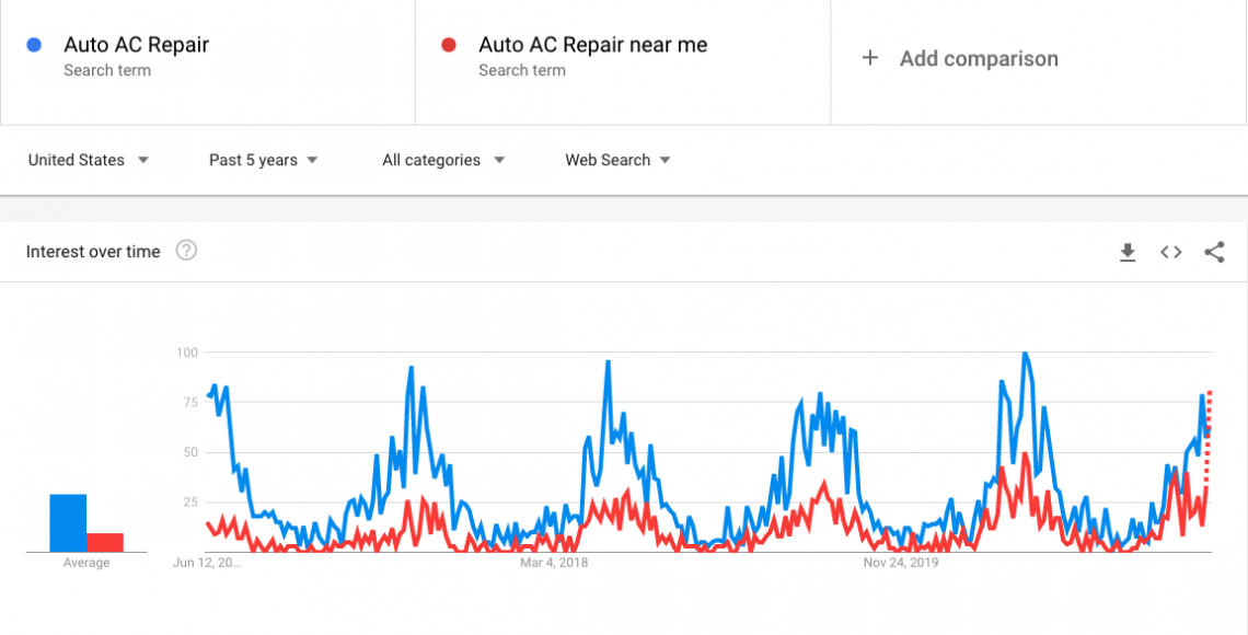 auto ac repair near me search trends