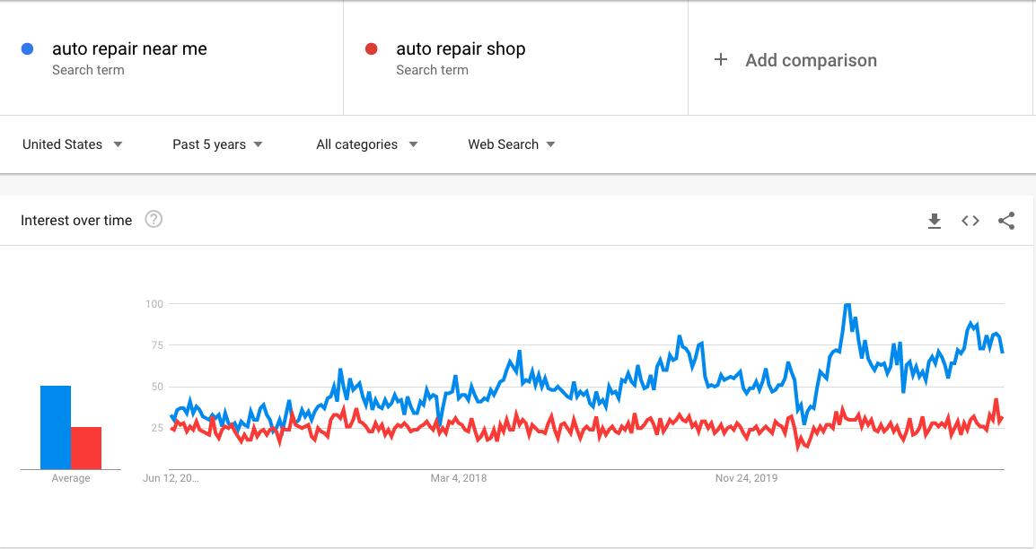 auto repair near me vs auto repair shop search trends