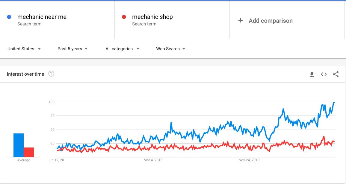 mechanic shop vs mechanic near me search trends
